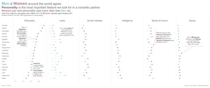 What do Men & Women look for in a romantic partner